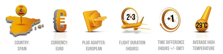 Ibiza key info icons - country, currency, plug adaptor, flight duration, average temperature